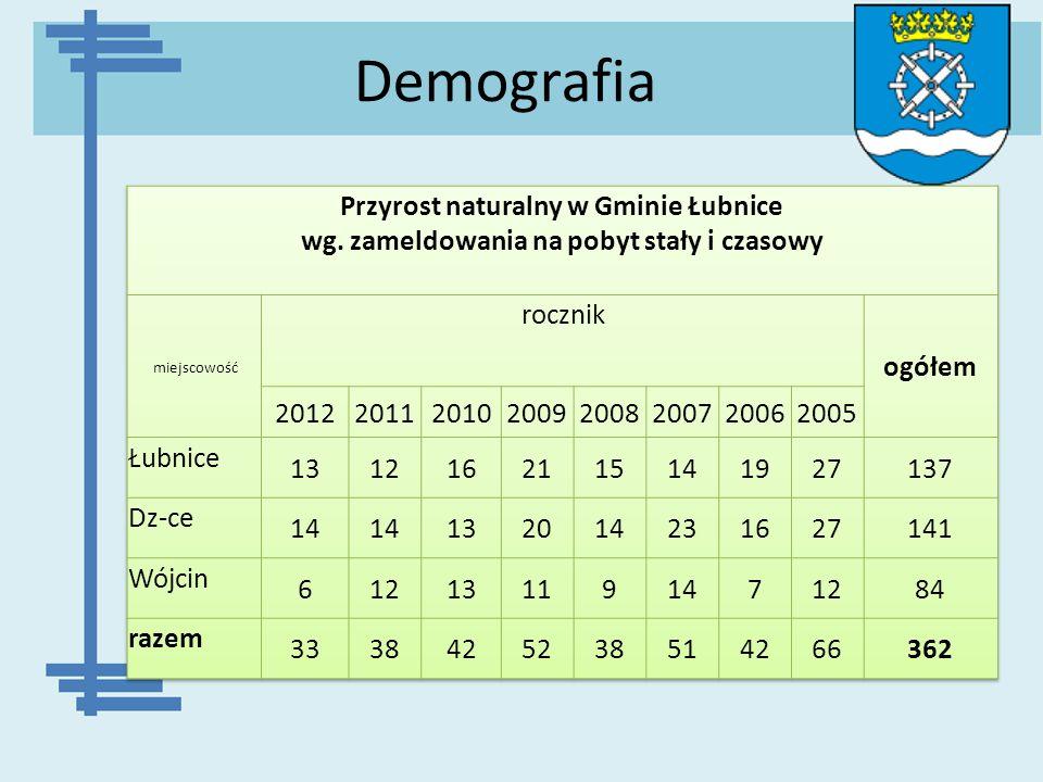 Demografia Przyrost naturalny w Gminie Łubnice wg. zameldowania na pobyt stały i czasowy. miejscowość.