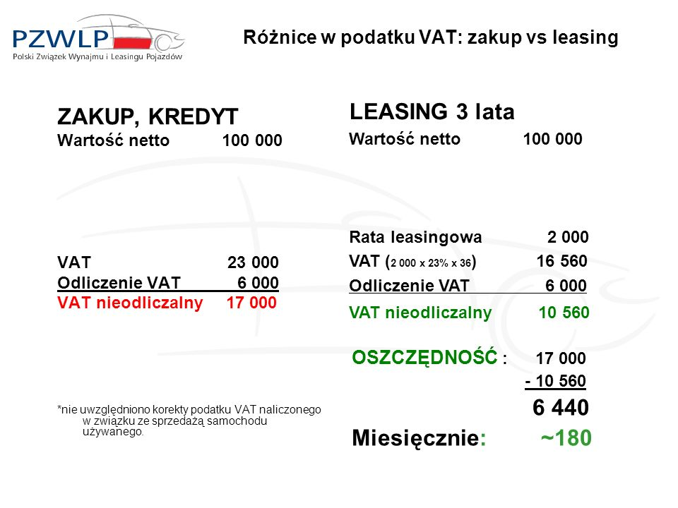Różnice w podatku VAT: zakup vs leasing