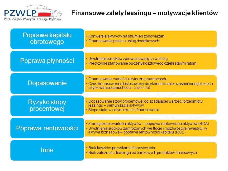 Finansowe zalety leasingu – motywacje klientów