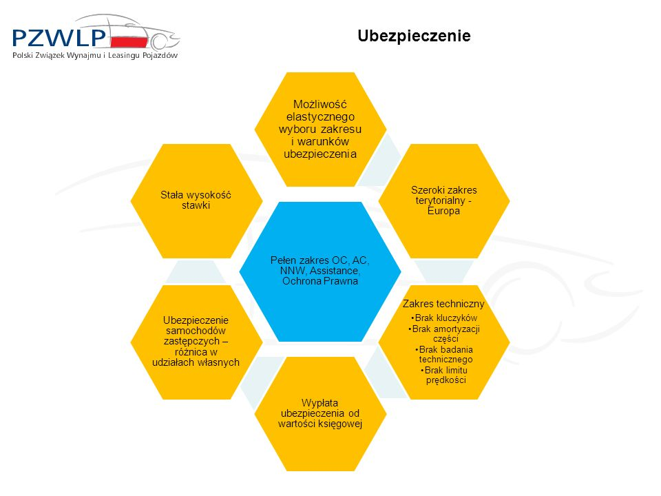 Ubezpieczenie Pełen zakres OC, AC, NNW, Assistance, Ochrona Prawna