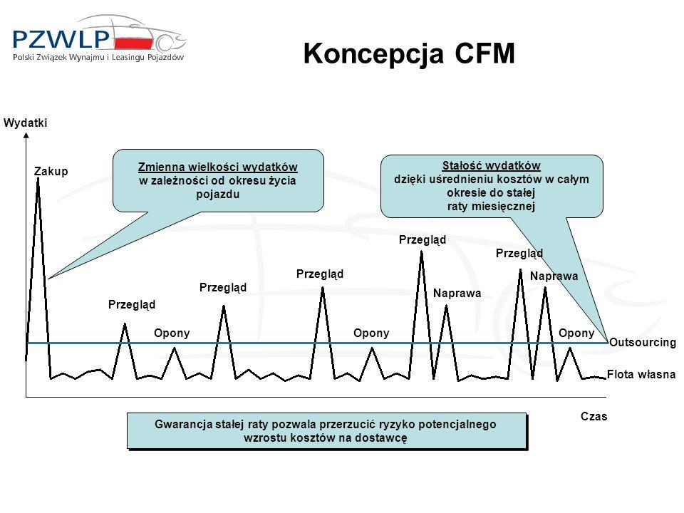 Koncepcja CFM Wydatki Zmienna wielkości wydatków