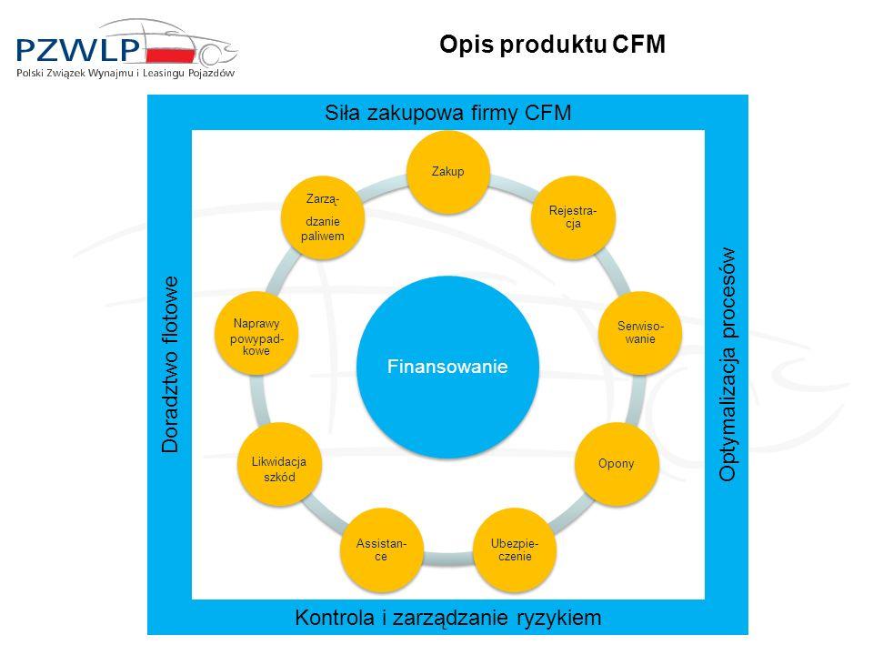 Opis produktu CFM Siła zakupowa firmy CFM Optymalizacja procesów