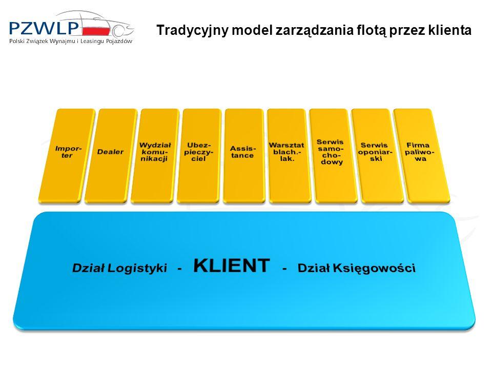 Tradycyjny model zarządzania flotą przez klienta