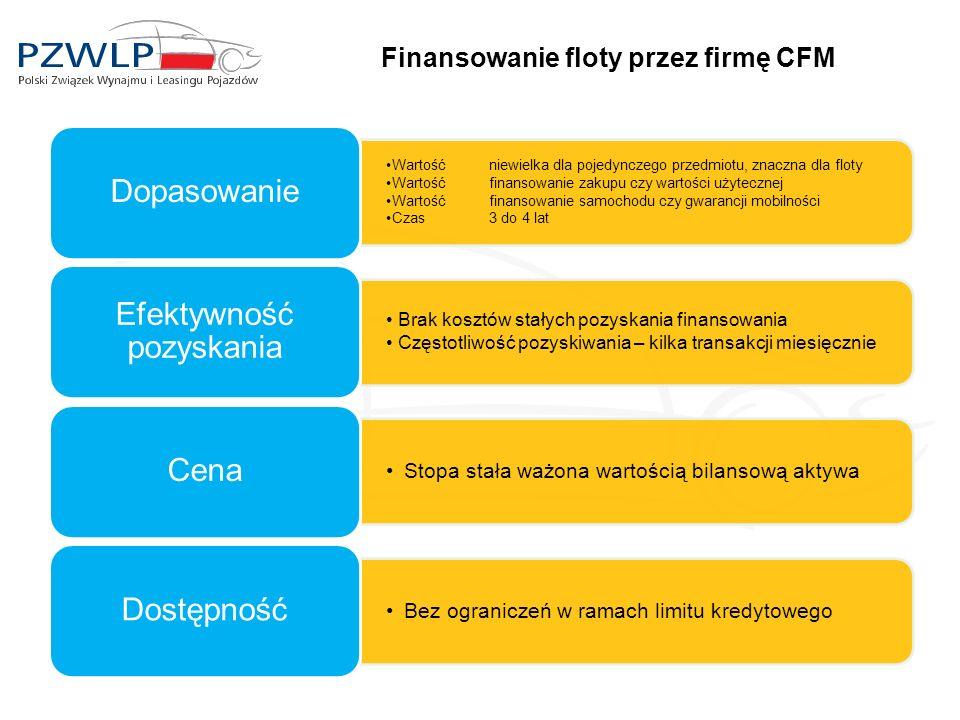 Finansowanie floty przez firmę CFM