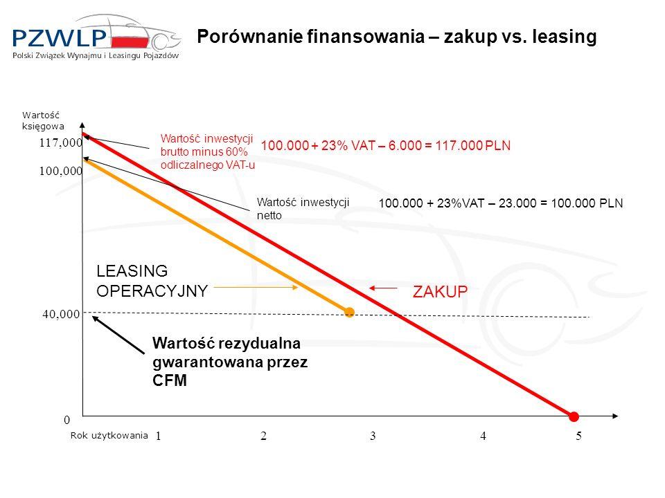 Porównanie finansowania – zakup vs. leasing