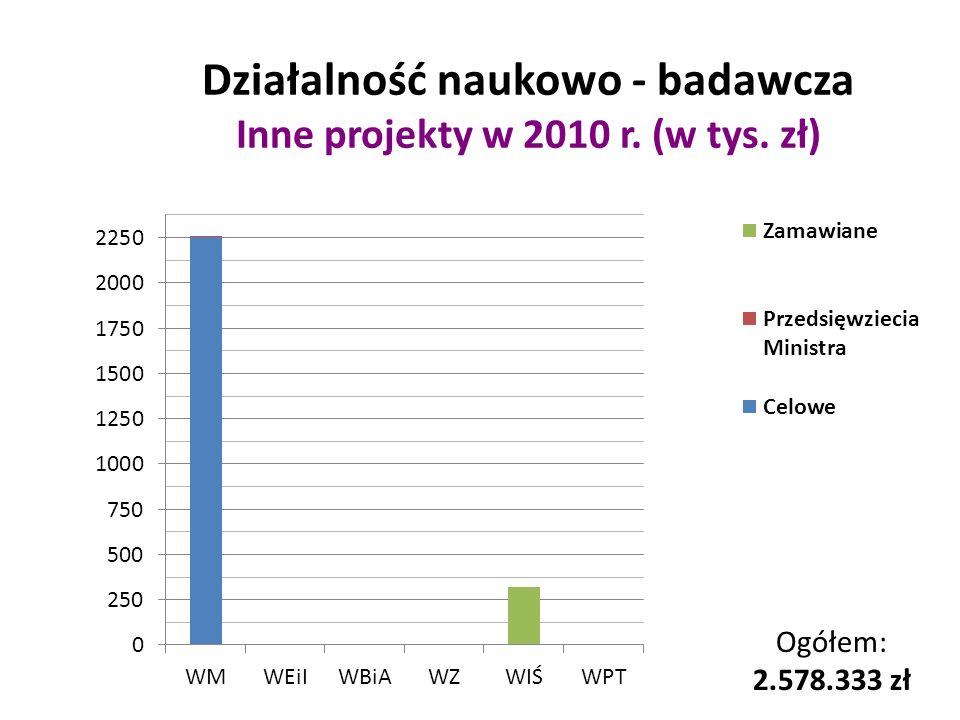 Działalność naukowo - badawcza Inne projekty w 2010 r. (w tys. zł)