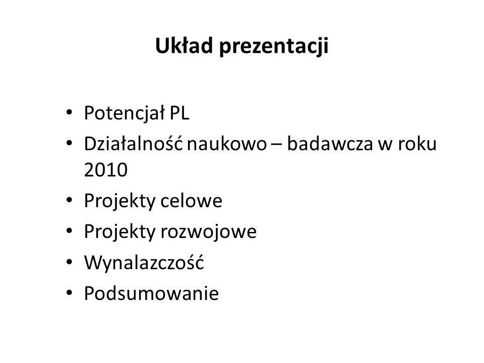 Układ prezentacji Potencjał PL