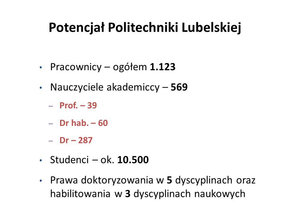 Potencjał Politechniki Lubelskiej