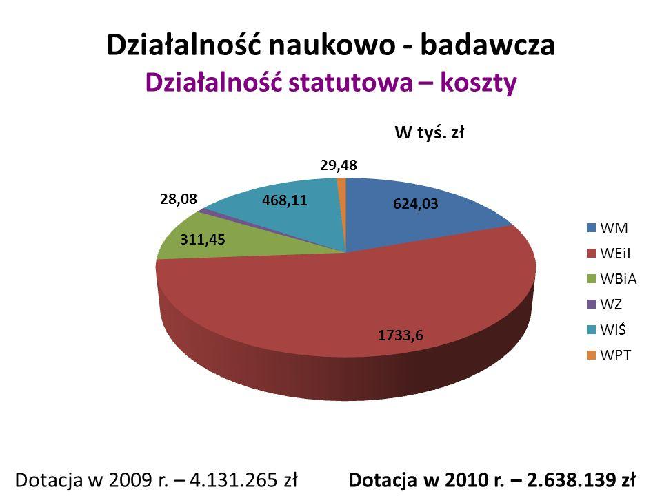 Działalność naukowo - badawcza Działalność statutowa – koszty