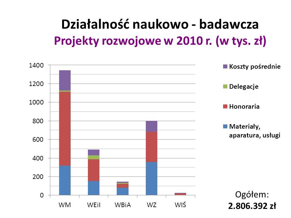 Działalność naukowo - badawcza Projekty rozwojowe w 2010 r. (w tys. zł)