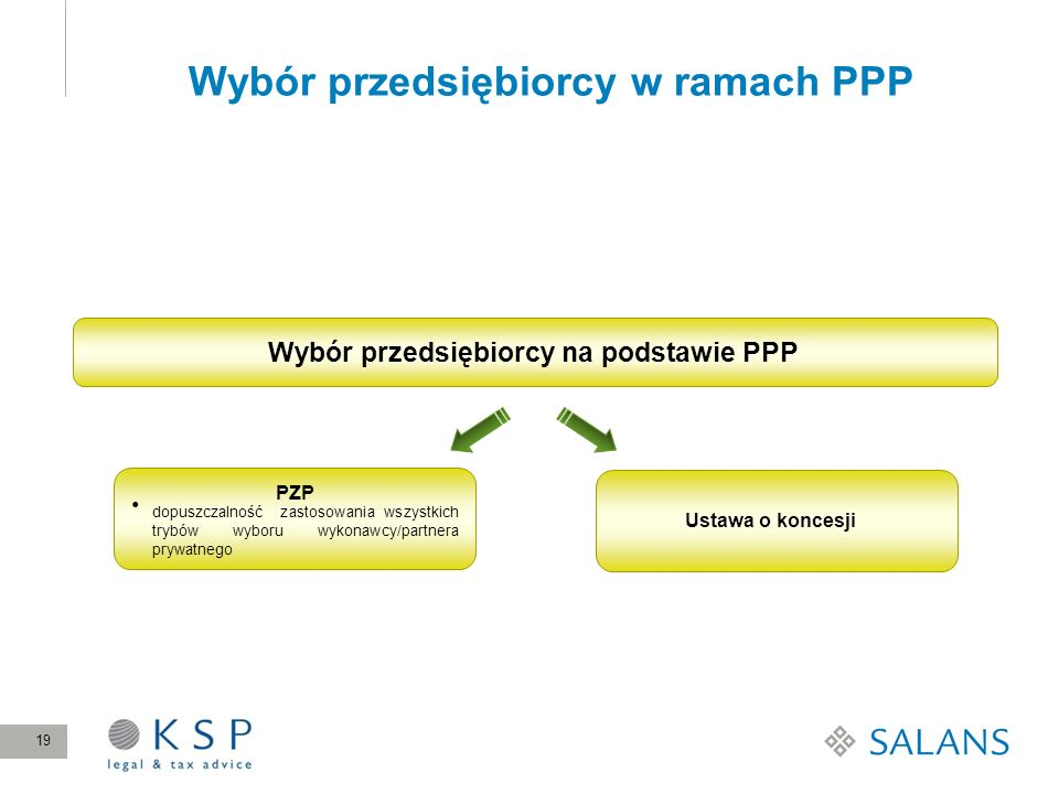 Wybór przedsiębiorcy w ramach PPP