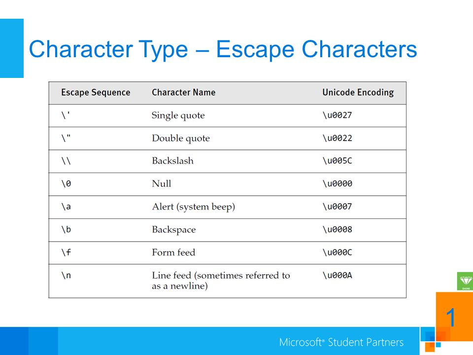 Character Type – Escape Characters