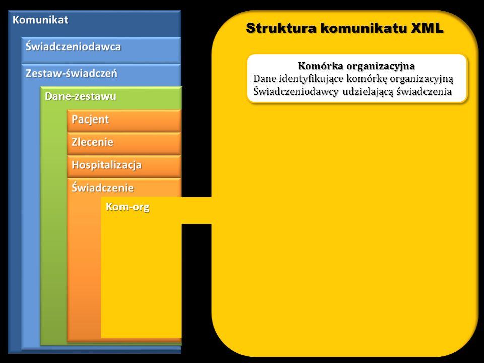 Struktura komunikatu XML Komórka organizacyjna
