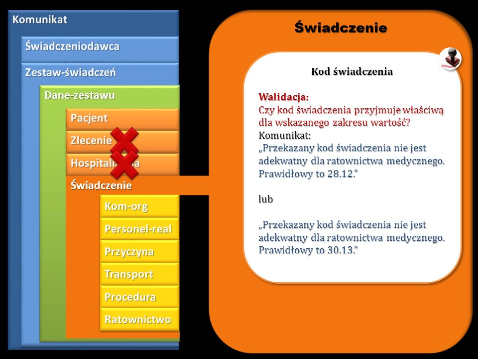 Świadczenie Komunikat Świadczeniodawca Zestaw-świadczeń Dane-zestawu