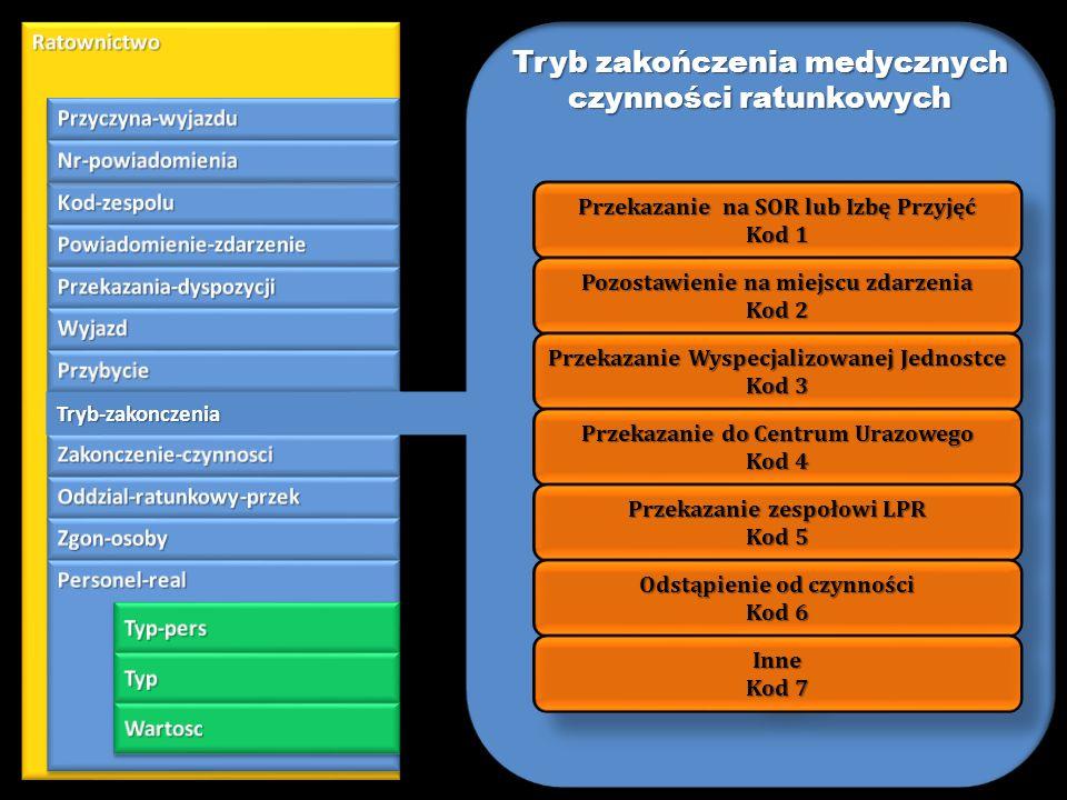 Tryb zakończenia medycznych czynności ratunkowych