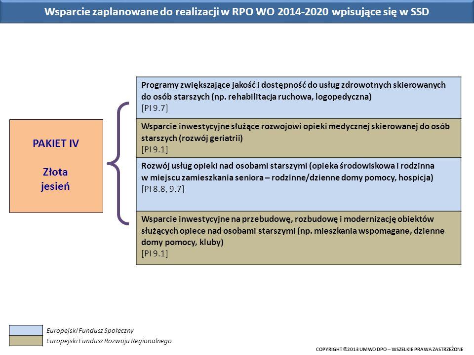 Wsparcie zaplanowane do realizacji w RPO WO 2014-2020 wpisujące się w SSD
