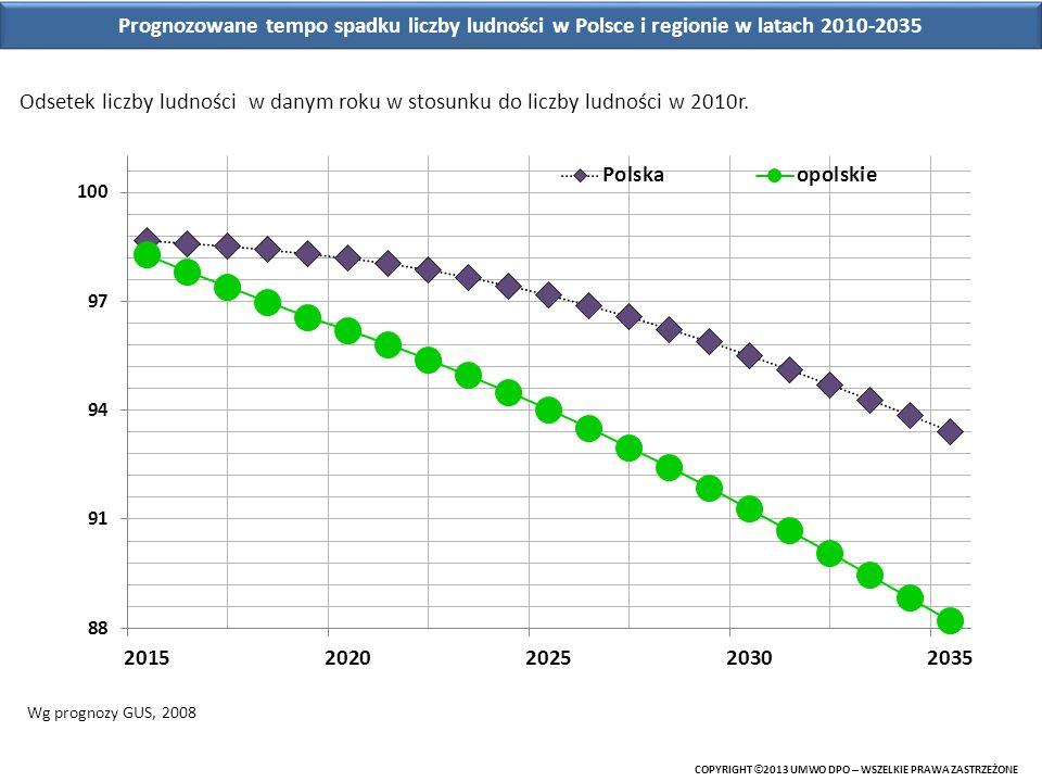 Prognozowane tempo spadku liczby ludności w Polsce i regionie w latach 2010-2035