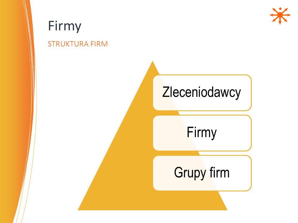 Firmy Struktura firm Zleceniodawcy Firmy Grupy firm