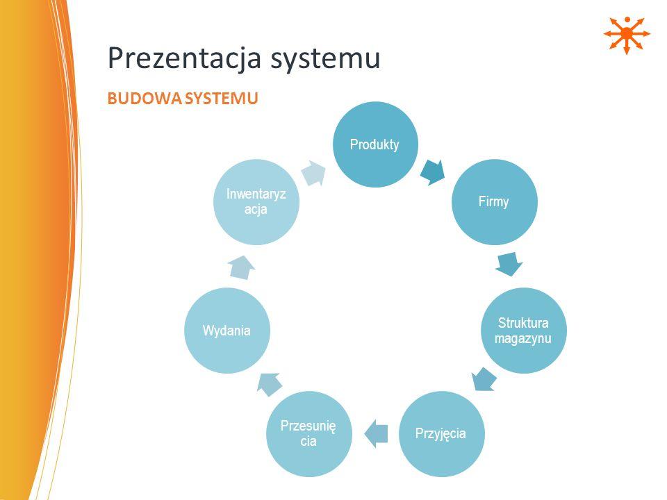 Prezentacja systemu Budowa systemu Produkty Firmy Struktura magazynu