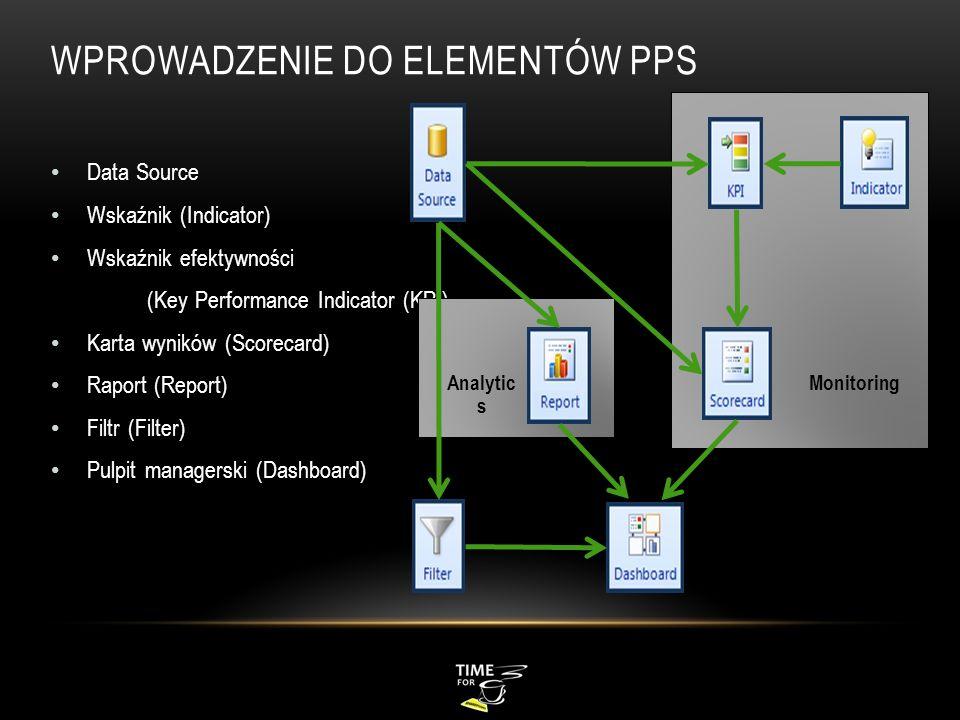 Wprowadzenie do elementów PPS
