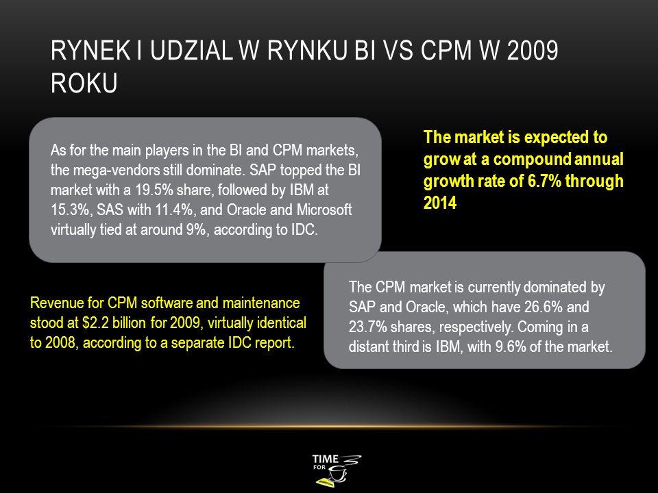 Rynek i Udzial w Rynku BI vs CPM w 2009 roku