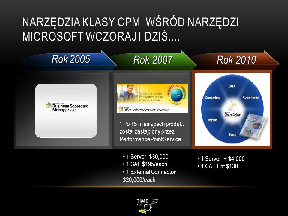 Narzędzia klasy CPM wśród narzędzi Microsoft wczoraj i dziś....
