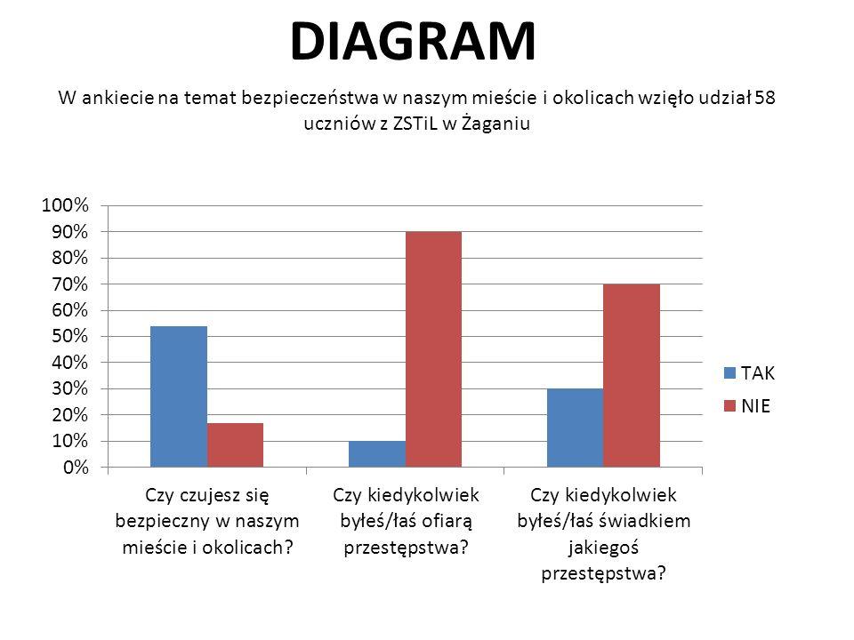 DIAGRAM W ankiecie na temat bezpieczeństwa w naszym mieście i okolicach wzięło udział 58 uczniów z ZSTiL w Żaganiu.