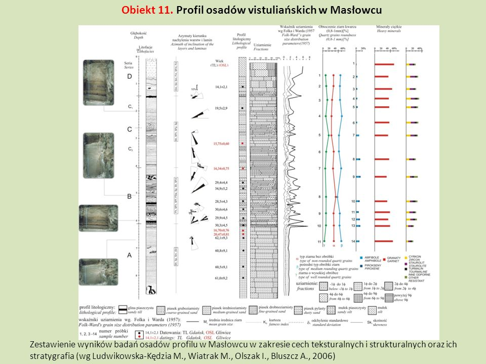 Obiekt 11. Profil osadów vistuliańskich w Masłowcu
