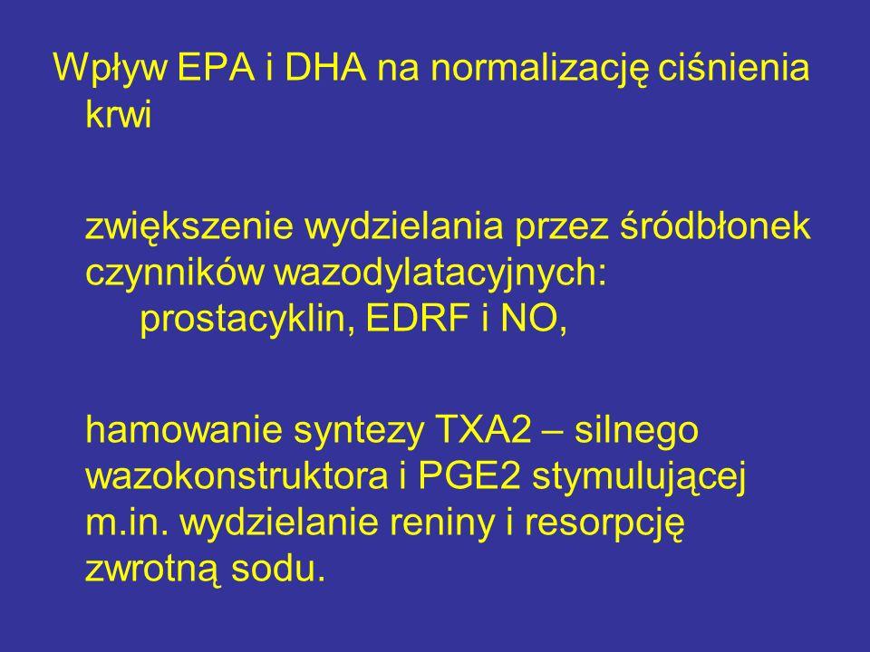 Wpływ EPA i DHA na normalizację ciśnienia krwi