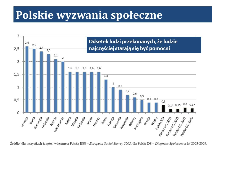 Polskie wyzwania społeczne