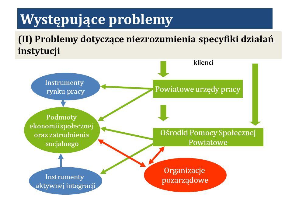 Występujące problemy (II) Problemy dotyczące niezrozumienia specyfiki działań instytucji. klienci.