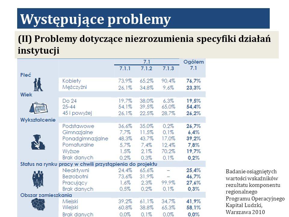 Występujące problemy (II) Problemy dotyczące niezrozumienia specyfiki działań instytucji.