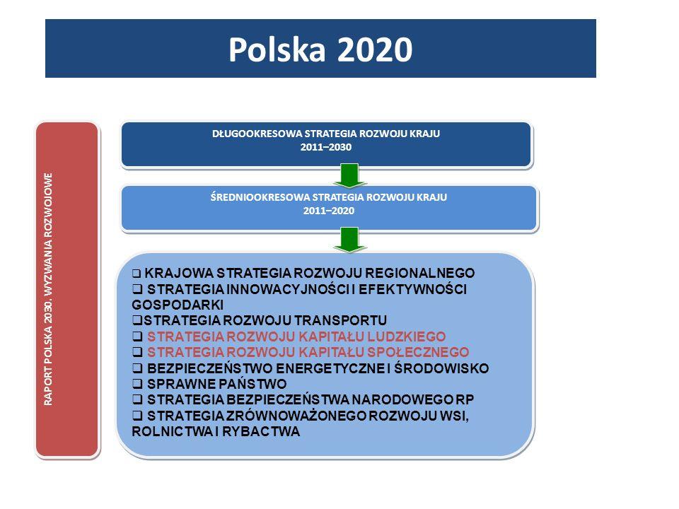 Polska 2020 STRATEGIA INNOWACYJNOŚCI I EFEKTYWNOŚCI GOSPODARKI
