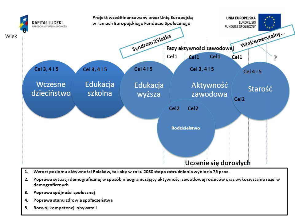 Fazy aktywności zawodowej