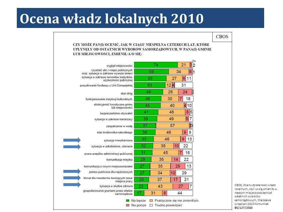 Ocena władz lokalnych 2010