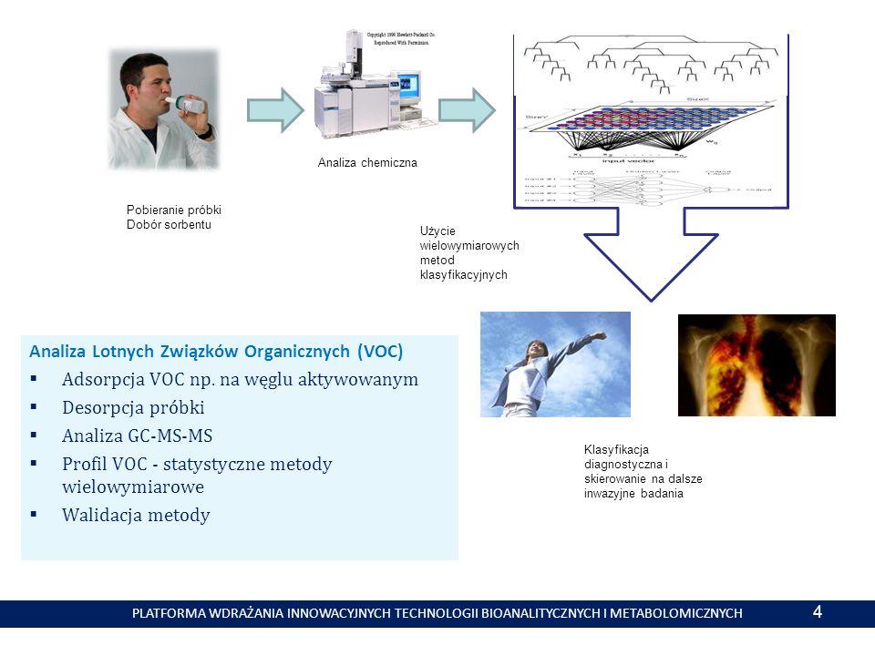 Analiza Lotnych Związków Organicznych (VOC)