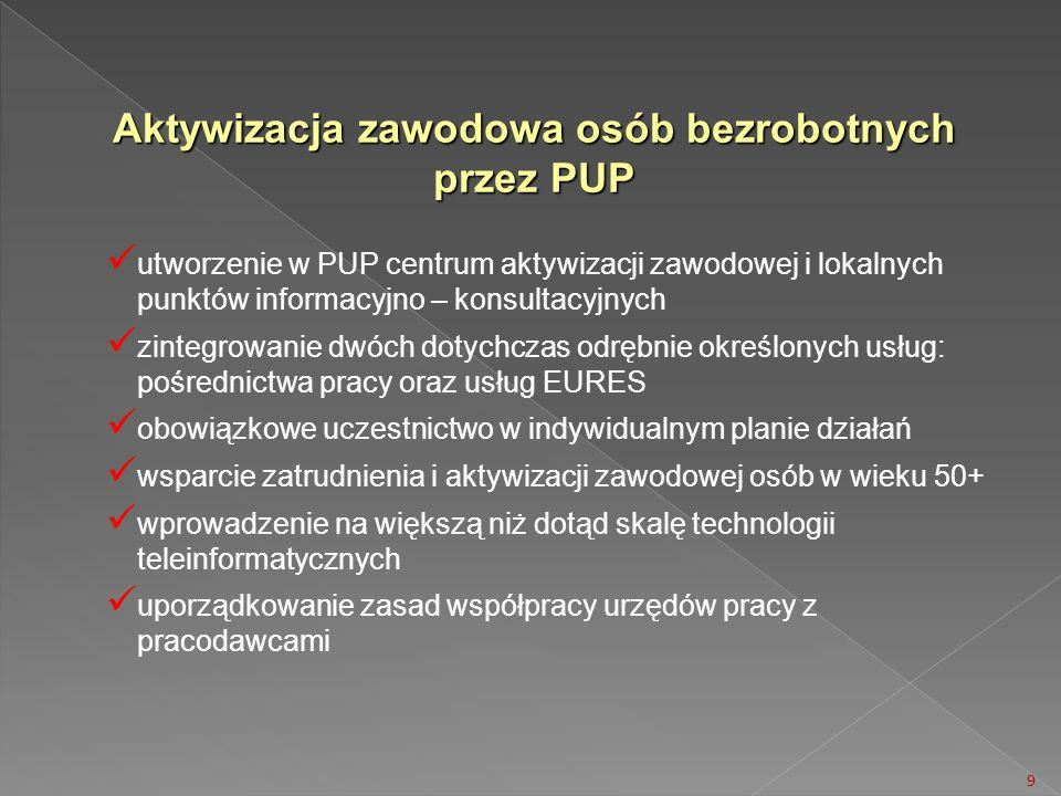 Aktywizacja zawodowa osób bezrobotnych przez PUP