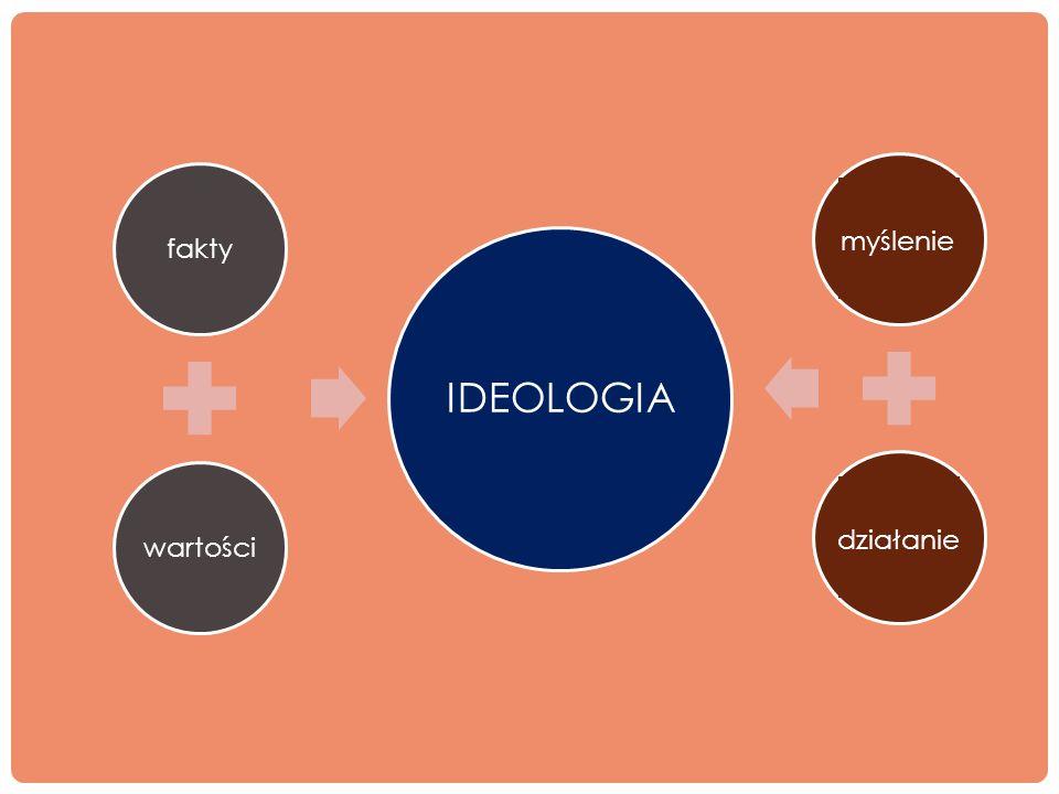 fakty wartości IDEOLOGIA myślenie działanie