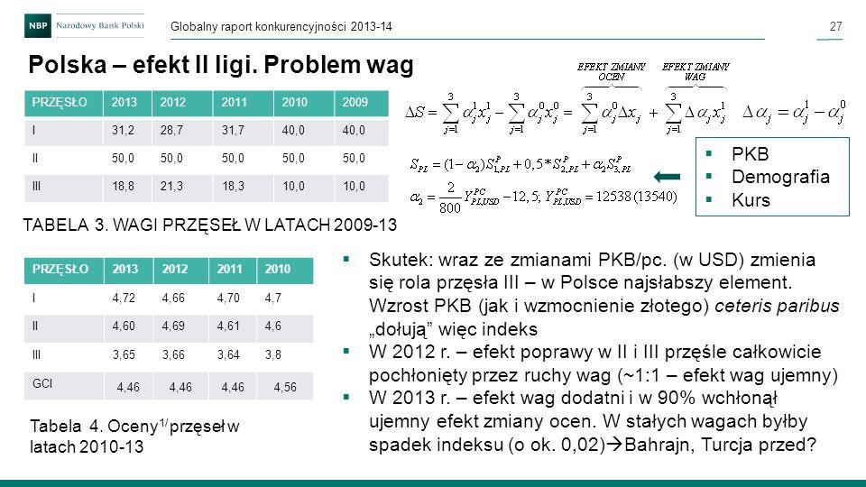 Polska – efekt II ligi. Problem wag