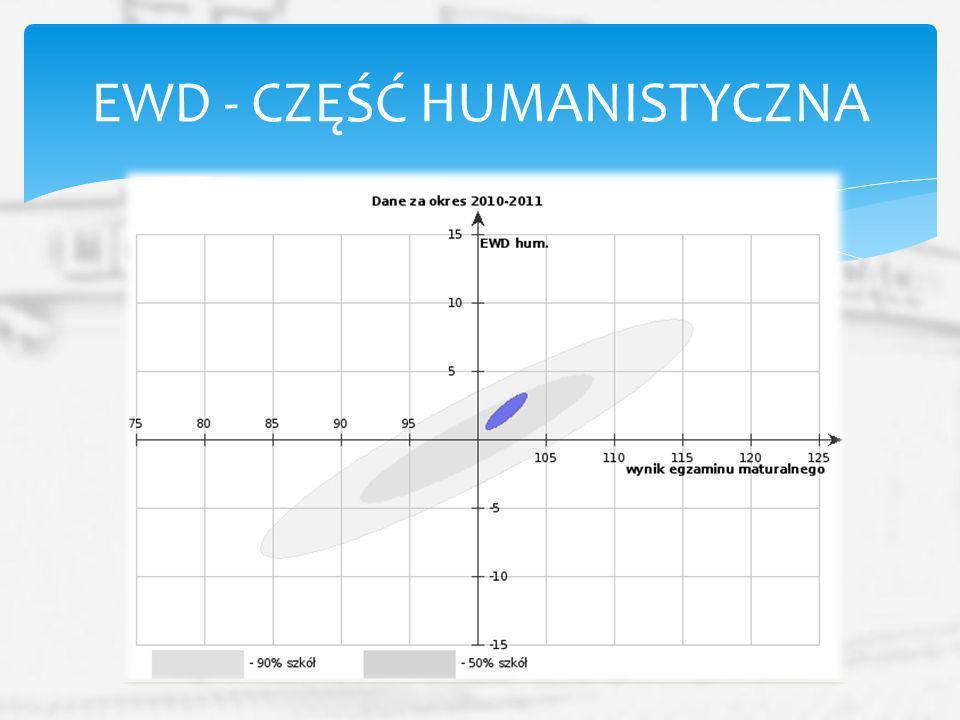 EWD - CZĘŚĆ HUMANISTYCZNA