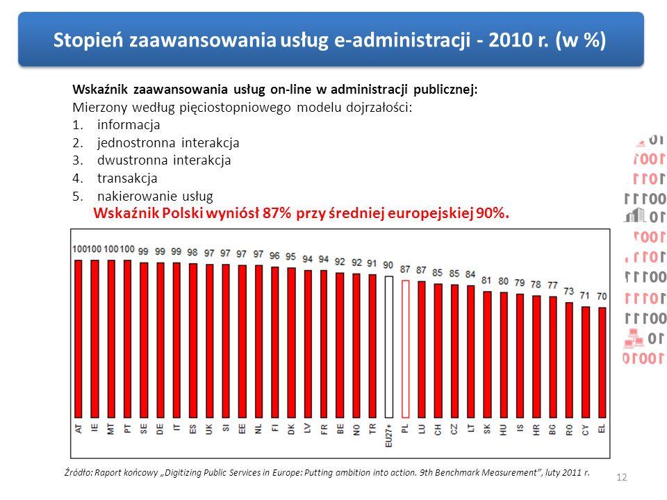 Stopień zaawansowania usług e-administracji - 2010 r. (w %)