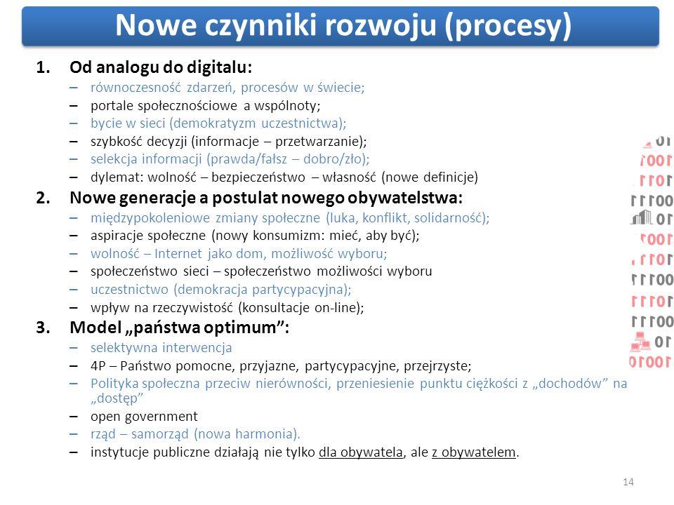 Nowe czynniki rozwoju (procesy)