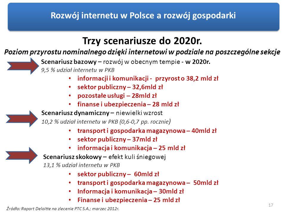 Rozwój internetu w Polsce a rozwój gospodarki