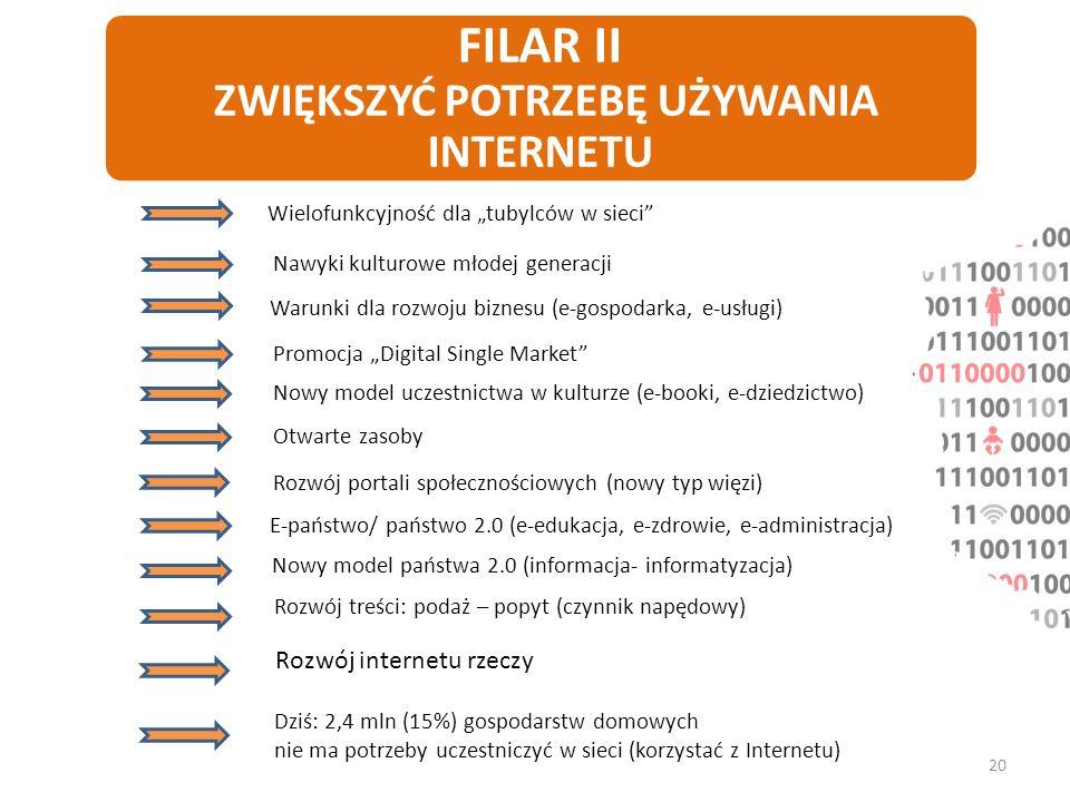 FILAR II ZWIĘKSZYĆ POTRZEBĘ UŻYWANIA INTERNETU