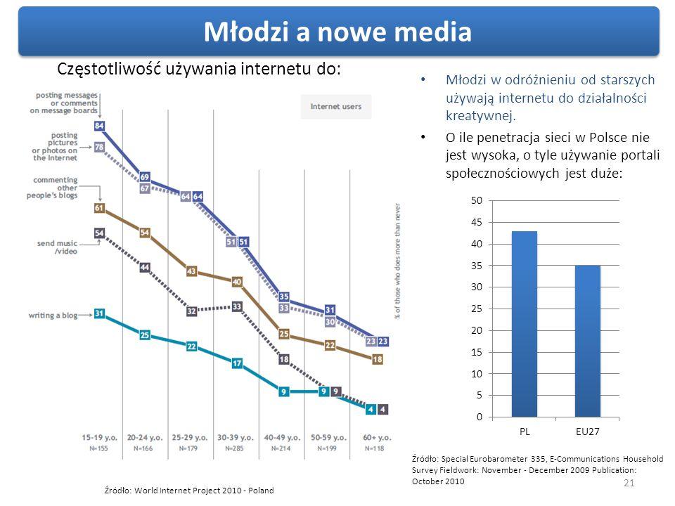 Młodzi a nowe media Częstotliwość używania internetu do: