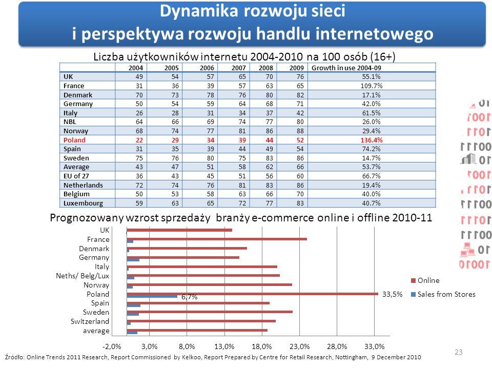 Dynamika rozwoju sieci i perspektywa rozwoju handlu internetowego