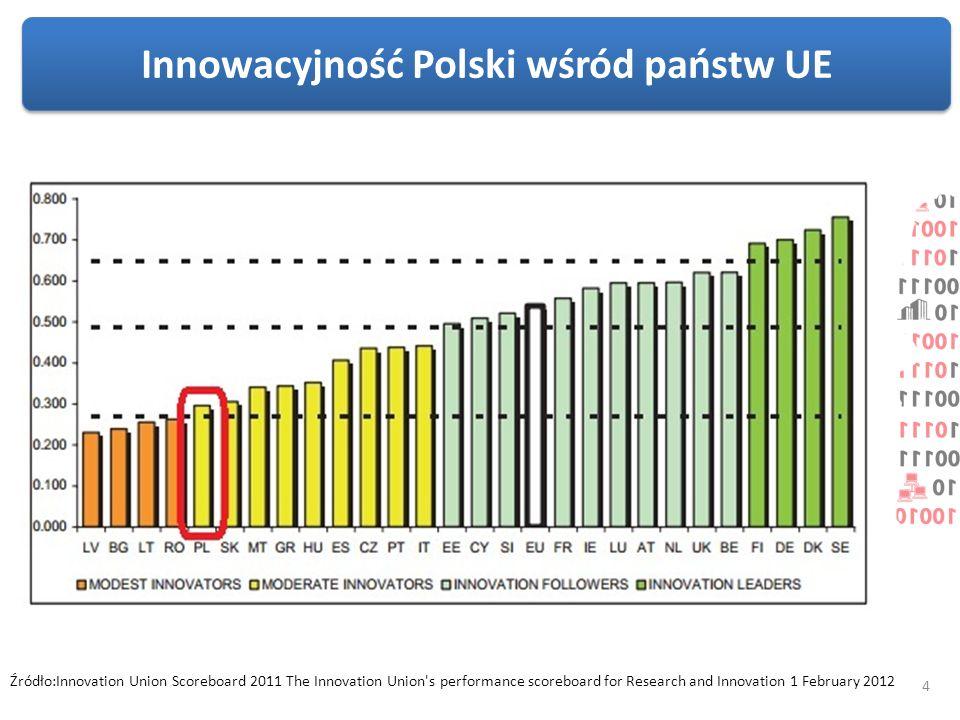 Innowacyjność Polski wśród państw UE