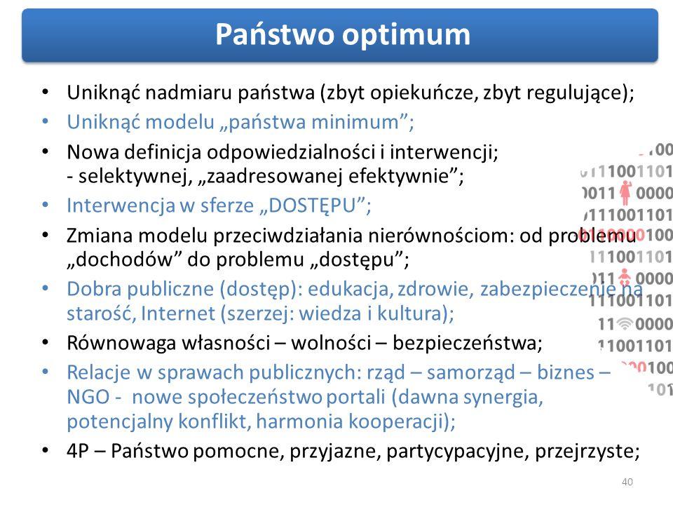 """Państwo optimum Uniknąć nadmiaru państwa (zbyt opiekuńcze, zbyt regulujące); Uniknąć modelu """"państwa minimum ;"""
