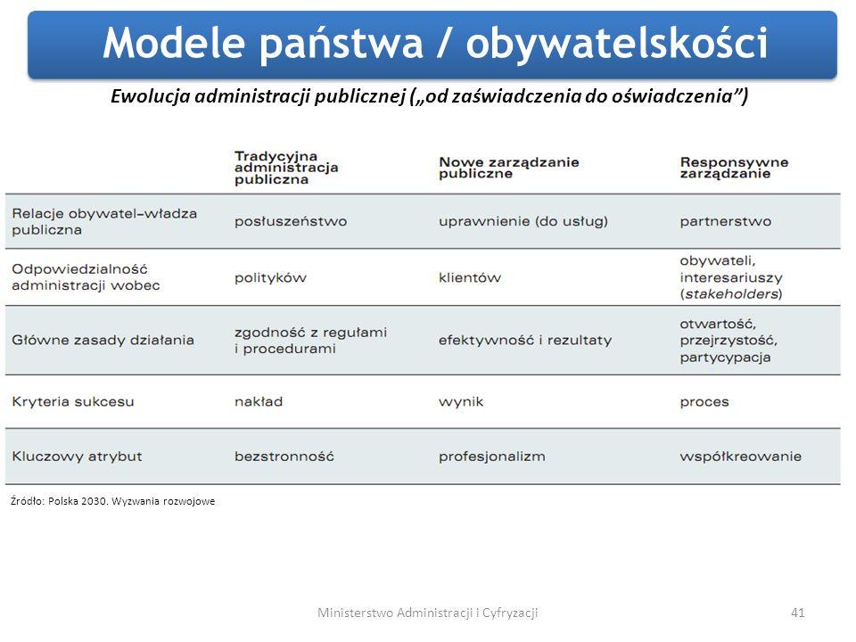Modele państwa / obywatelskości