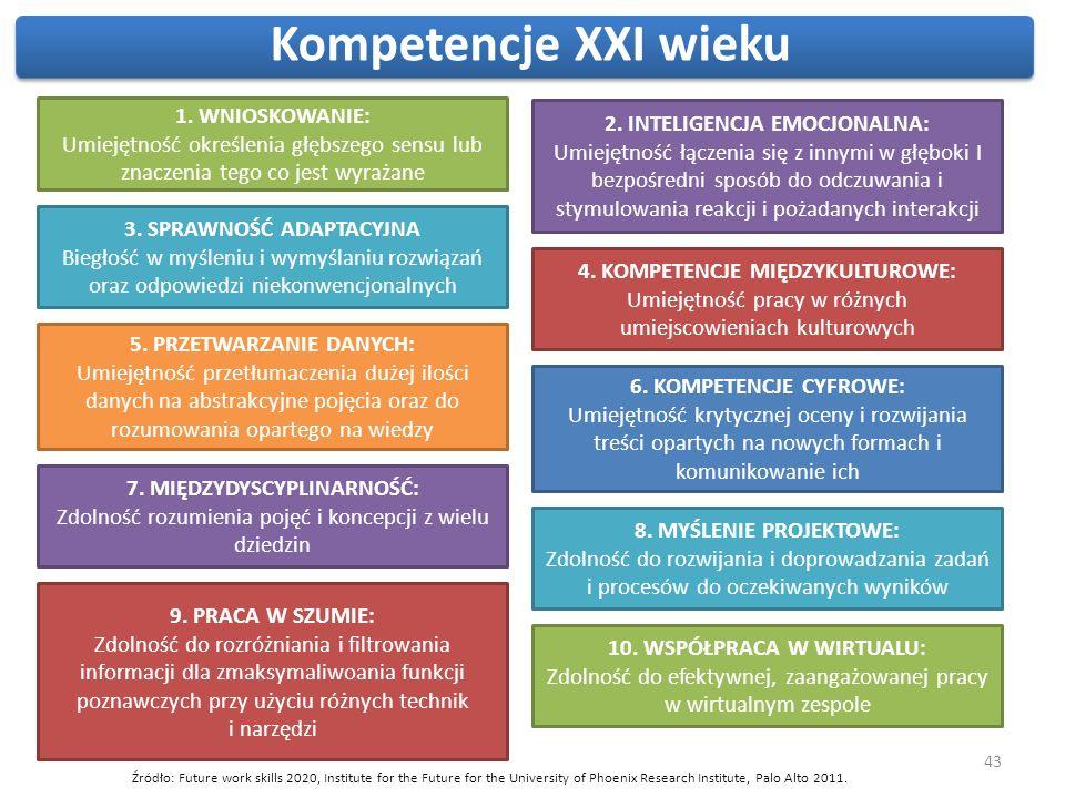 Kompetencje XXI wieku Kreatywność, innowacyjność i nowe przewagi konkurencyjne. 1. WNIOSKOWANIE: